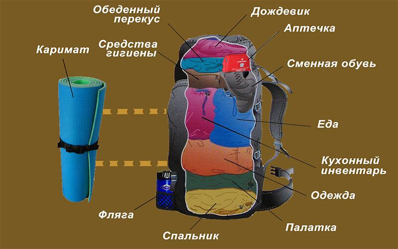 Как уложить туристический рюкзак для похода и сплава